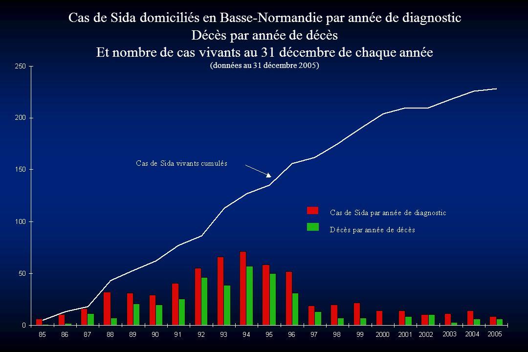 Cas de Sida domiciliés en Basse-Normandie par année de diagnostic Décès par année de décès Et nombre de cas vivants au 31 décembre de chaque année (do