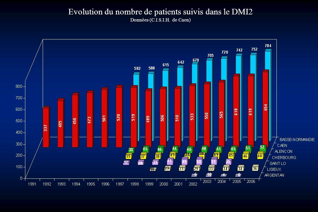 Evolution du nombre de patients suivis dans le DMI2 Données (C.I.S.I.H. de Caen)