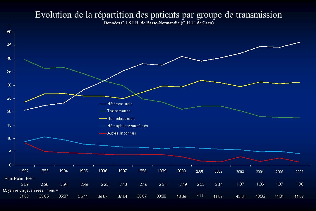 Evolution de la répartition des patients par groupe de transmission Données C.I.S.I.H.