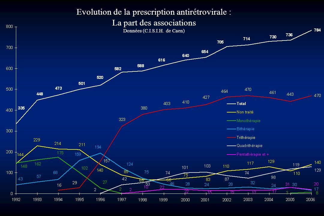 Evolution de la prescription antirétrovirale : La part des associations Données (C.I.S.I.H.