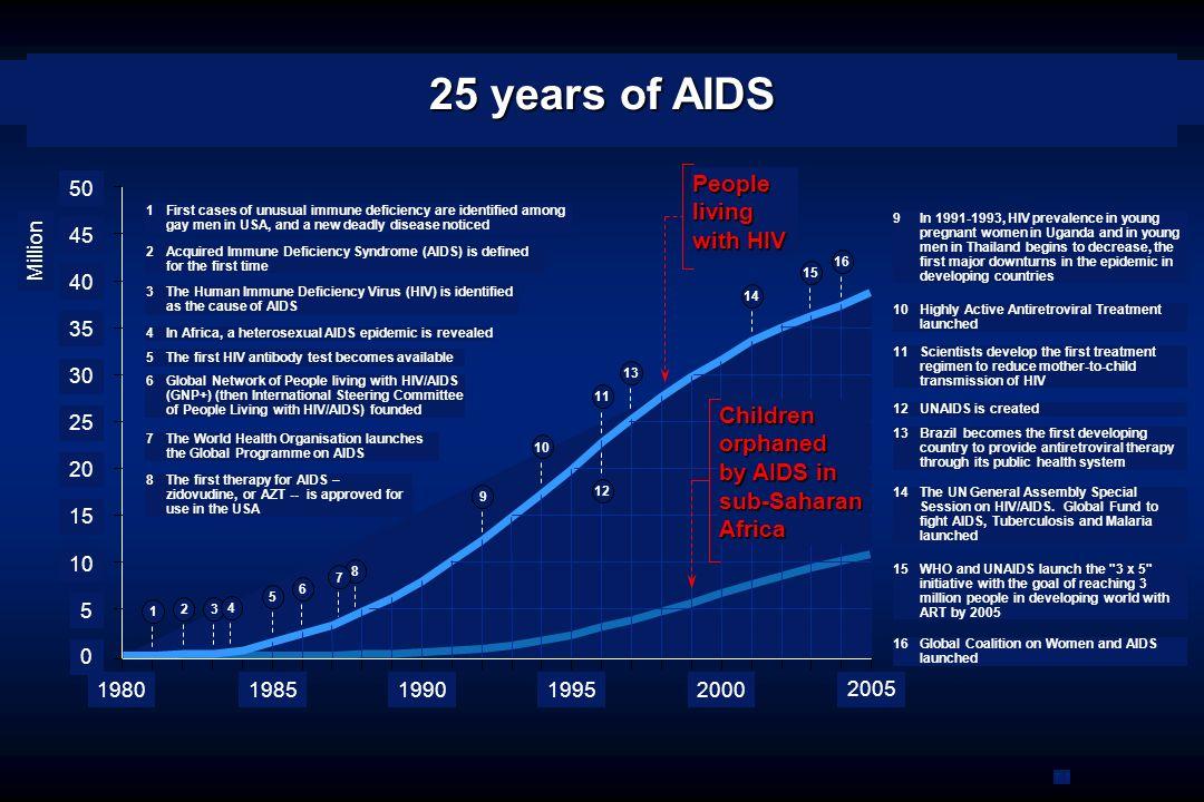 Adultes et enfants vivants avec le VIH/SIDA (estimation à fin 2006) et Nombre d adultes et d enfants infectés par le VIH en 2006 Nombre de décès par SIDA chez l adulte et l enfant en 2006 Amérique du Nord 1 400 000 43 000 18 000 Afrique subsaharienne 24 700 000 2 800 000 2 100 000 Amérique latine 1 700 000 140 000 65 000 Caraïbes 250 000 27 000 19 000 Afrique du Nord & Moyen-Orient 460 000 68 000 36 000 Europe occidentale Europe orientale & Asie centrale 1 700 000 270 000 84 000 Asie de l est 750 000 100 000 43 000 Océanie 81 000 7 100 4 000 Asie du Sud & du Sud-Est 7 800 000 860 000 590 000 740 000 22 000 12 000 Total : 39,5 millions 4,3 millions 2,9 millions Source : ONUSIDA, Surveillance mondiale du VIH/SIDA 0,1 0,4 0,2 0,3 0,6 0,5 0,8 0,9 5,9 1,2 1 La proportion des adultes (de 15 à 49 ans) vivants avec le VIH/SIDA en 2005 (en %)