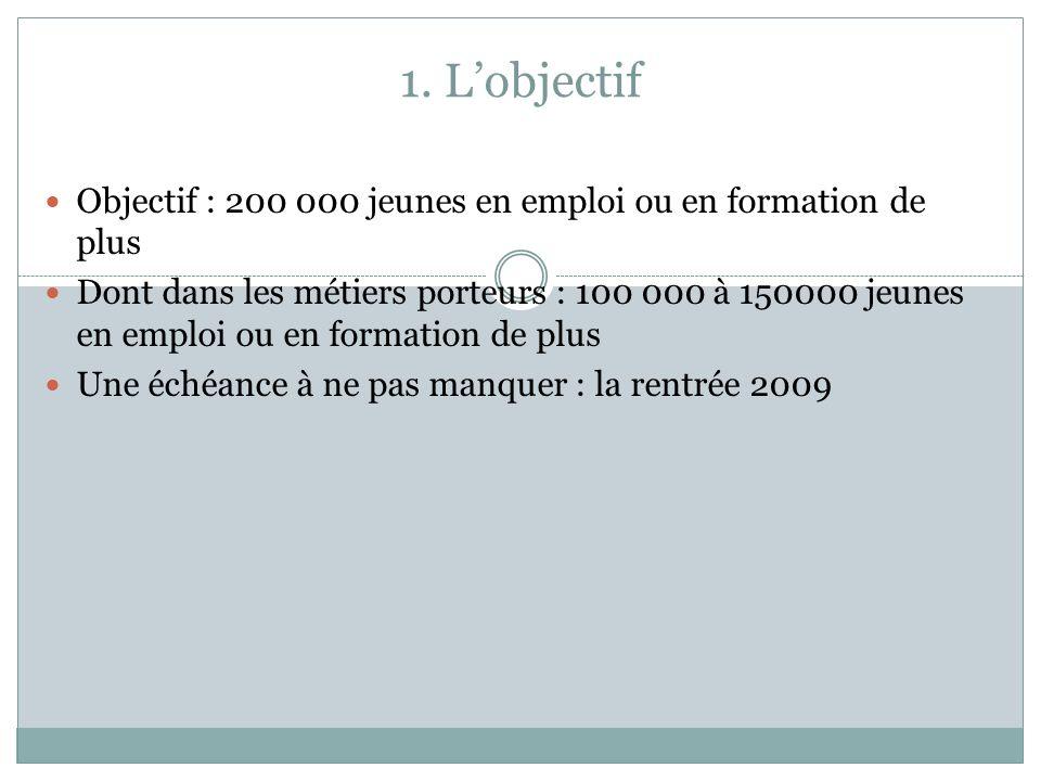 1. Lobjectif Objectif : 200 000 jeunes en emploi ou en formation de plus Dont dans les métiers porteurs : 100 000 à 150000 jeunes en emploi ou en form