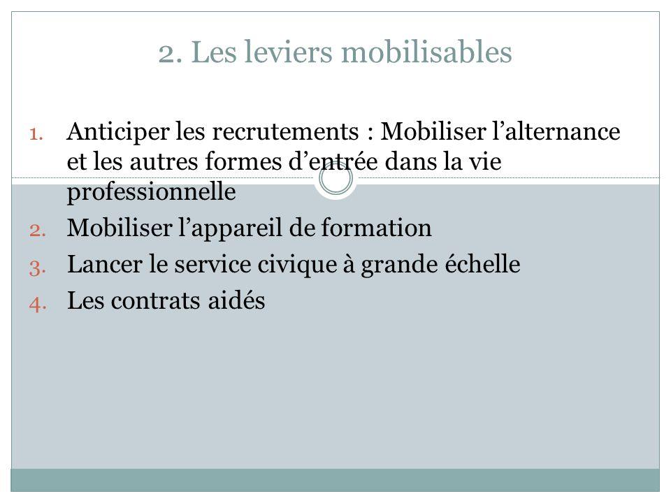 2. Les leviers mobilisables 1. Anticiper les recrutements : Mobiliser lalternance et les autres formes dentrée dans la vie professionnelle 2. Mobilise