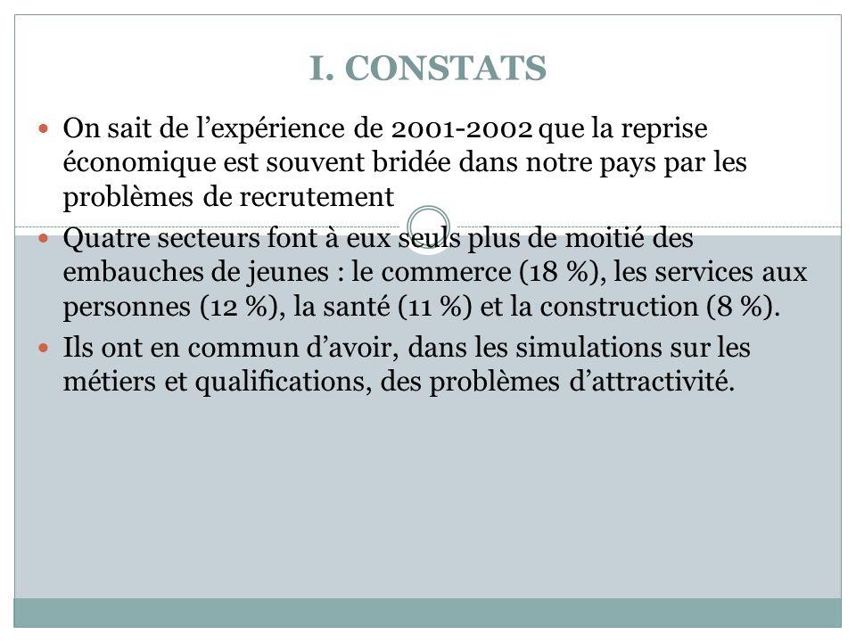 On sait de lexpérience de 2001-2002 que la reprise économique est souvent bridée dans notre pays par les problèmes de recrutement Quatre secteurs font à eux seuls plus de moitié des embauches de jeunes : le commerce (18 %), les services aux personnes (12 %), la santé (11 %) et la construction (8 %).
