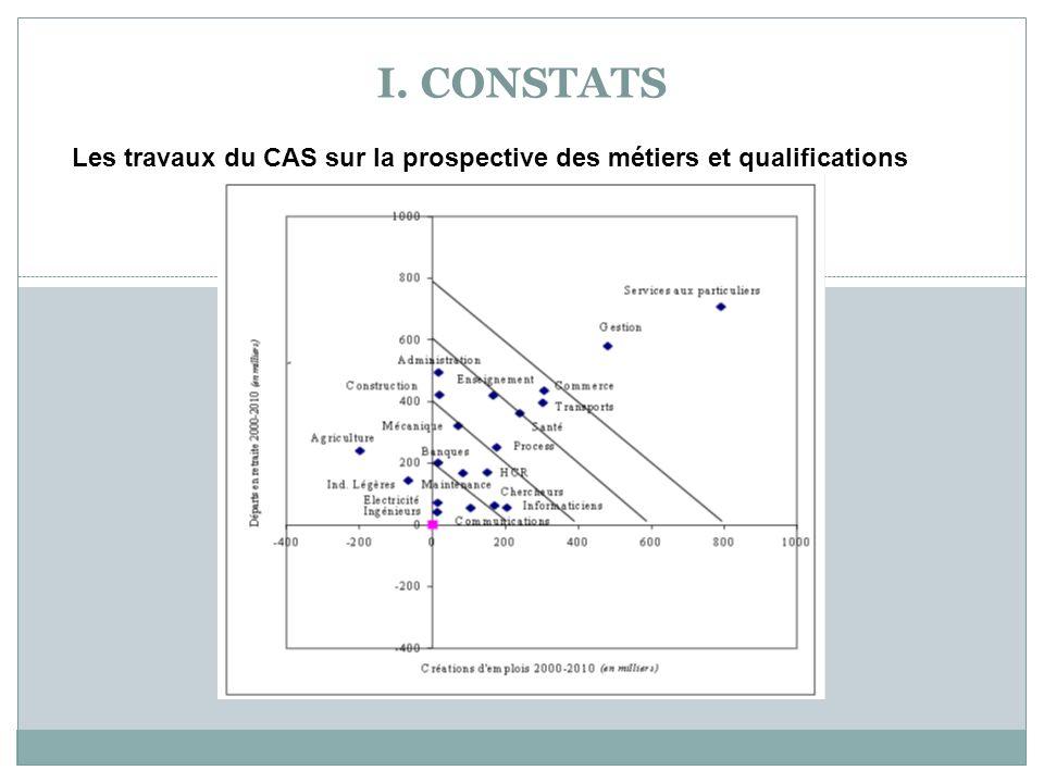 Les travaux du CAS sur la prospective des métiers et qualifications