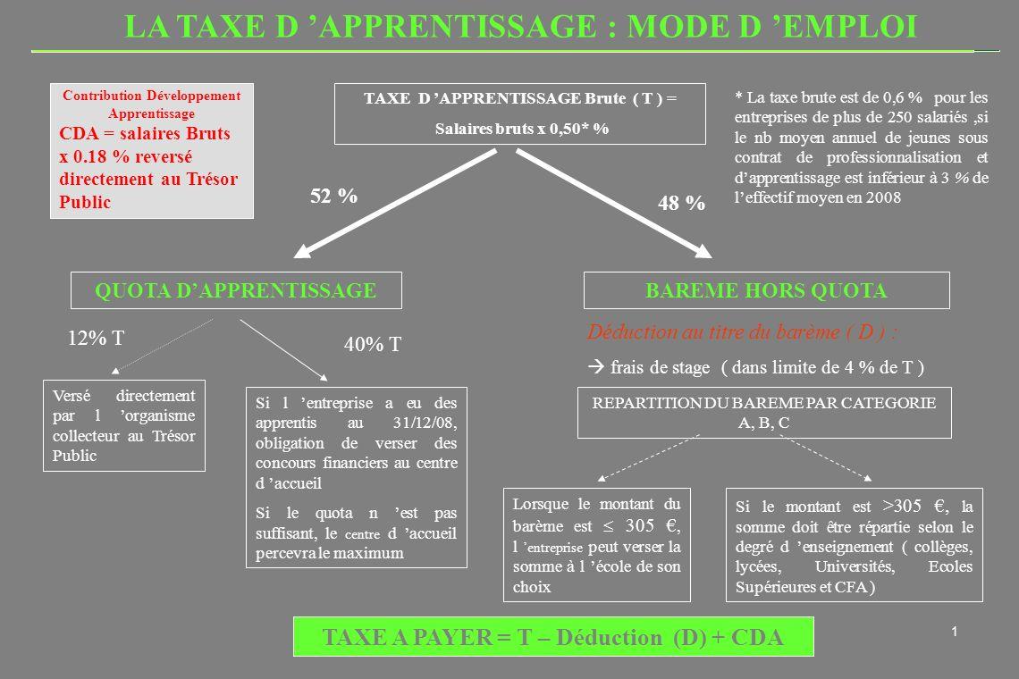 CCIR - Taxe d apprentissage 20091 LA TAXE D APPRENTISSAGE : MODE D EMPLOI TAXE D APPRENTISSAGE Brute ( T ) = Salaires bruts x 0,50* % QUOTA DAPPRENTISSAGEBAREME HORS QUOTA Versé directement par l organisme collecteur au Trésor Public Si l entreprise a eu des apprentis au 31/12/08, obligation de verser des concours financiers au centre d accueil Si le quota n est pas suffisant, le centre d accueil percevra le maximum 48 % 12% T 40% T Déduction au titre du barème ( D ) : frais de stage ( dans limite de 4 % de T ) REPARTITION DU BAREME PAR CATEGORIE A, B, C Lorsque le montant du barème est 305, l entreprise peut verser la somme à l école de son choix Si le montant est >305, la somme doit être répartie selon le degré d enseignement ( collèges, lycées, Universités, Ecoles Supérieures et CFA ) TAXE A PAYER = T – Déduction (D) + CDA 52 % * La taxe brute est de 0,6 % pour les entreprises de plus de 250 salariés,si le nb moyen annuel de jeunes sous contrat de professionnalisation et dapprentissage est inférieur à 3 % de leffectif moyen en 2008 Contribution Développement Apprentissage CDA = salaires Bruts x 0.18 % reversé directement au Trésor Public