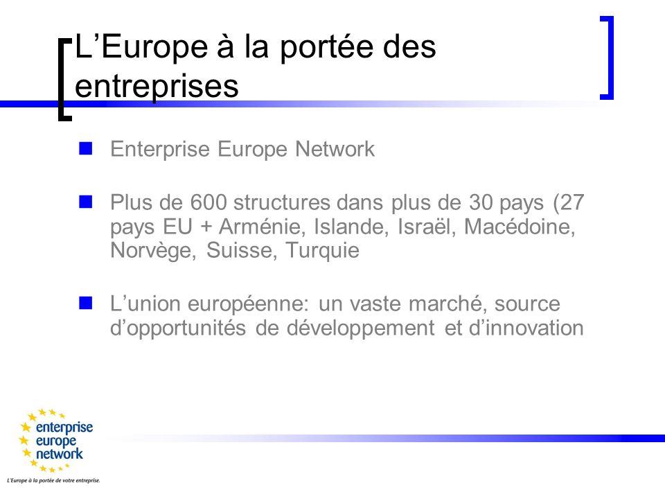 LEurope à la portée des entreprises Enterprise Europe Network Plus de 600 structures dans plus de 30 pays (27 pays EU + Arménie, Islande, Israël, Macédoine, Norvège, Suisse, Turquie Lunion européenne: un vaste marché, source dopportunités de développement et dinnovation