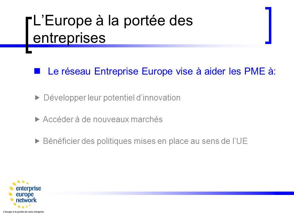 LEurope à la portée des entreprises Le réseau Entreprise Europe vise à aider les PME à: Développer leur potentiel dinnovation Accéder à de nouveaux marchés Bénéficier des politiques mises en place au sens de lUE