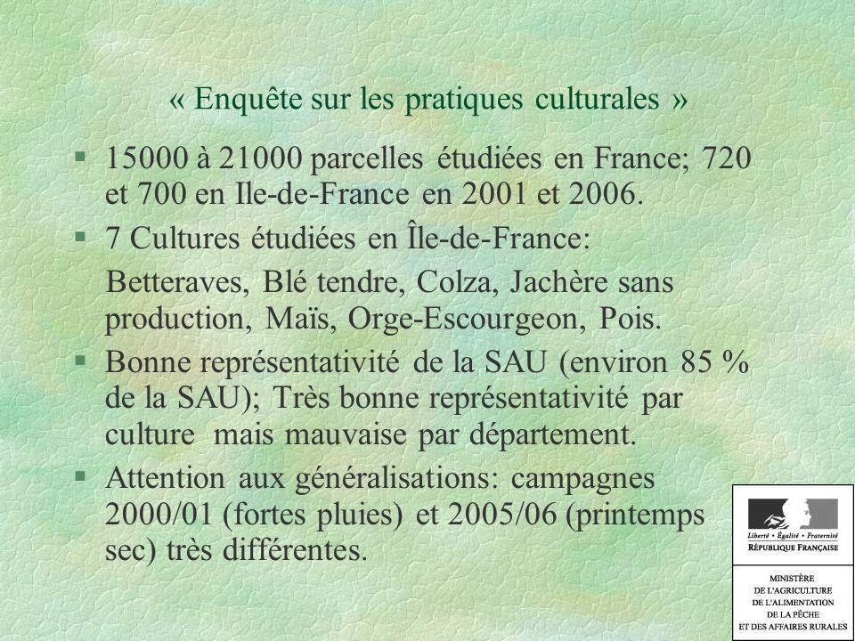 La culture du blé: 40% de la SAU régionale Le blé en Île-de-France: 245 000 ha sur 560 000 ha arables => Disparition des rotations.