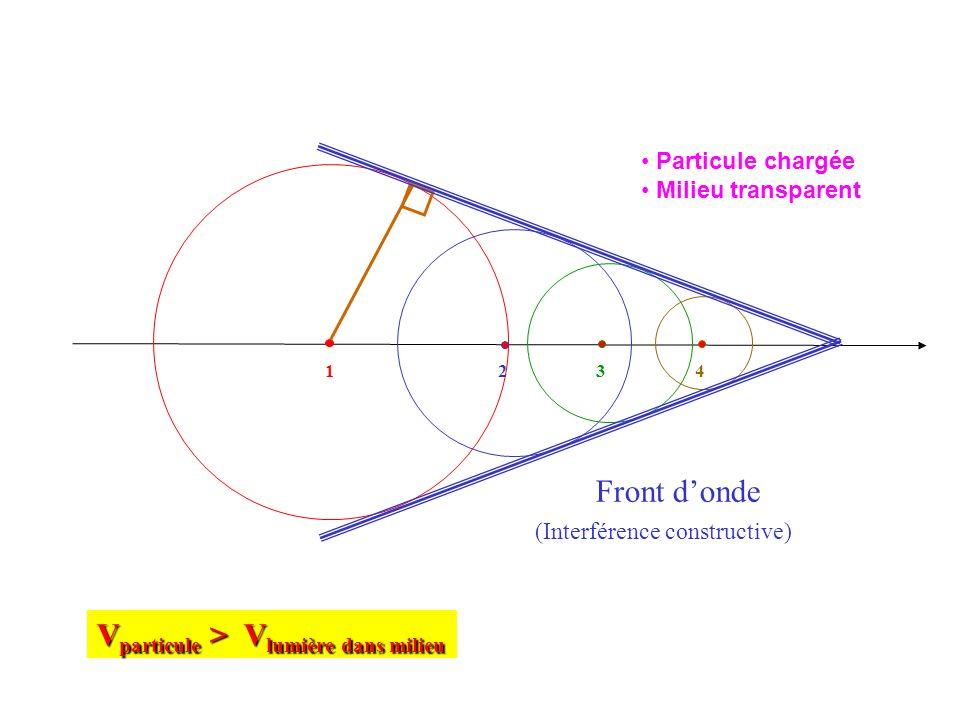 1 2 3 4 V particule > V lumière dans milieu Front donde (Interférence constructive) Particule chargée Milieu transparent