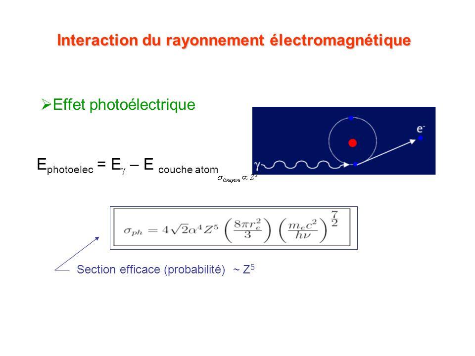 Interaction du rayonnement électromagnétique Effet photoélectrique Section efficace (probabilité) ~ Z 5 E photoelec = E – E couche atom