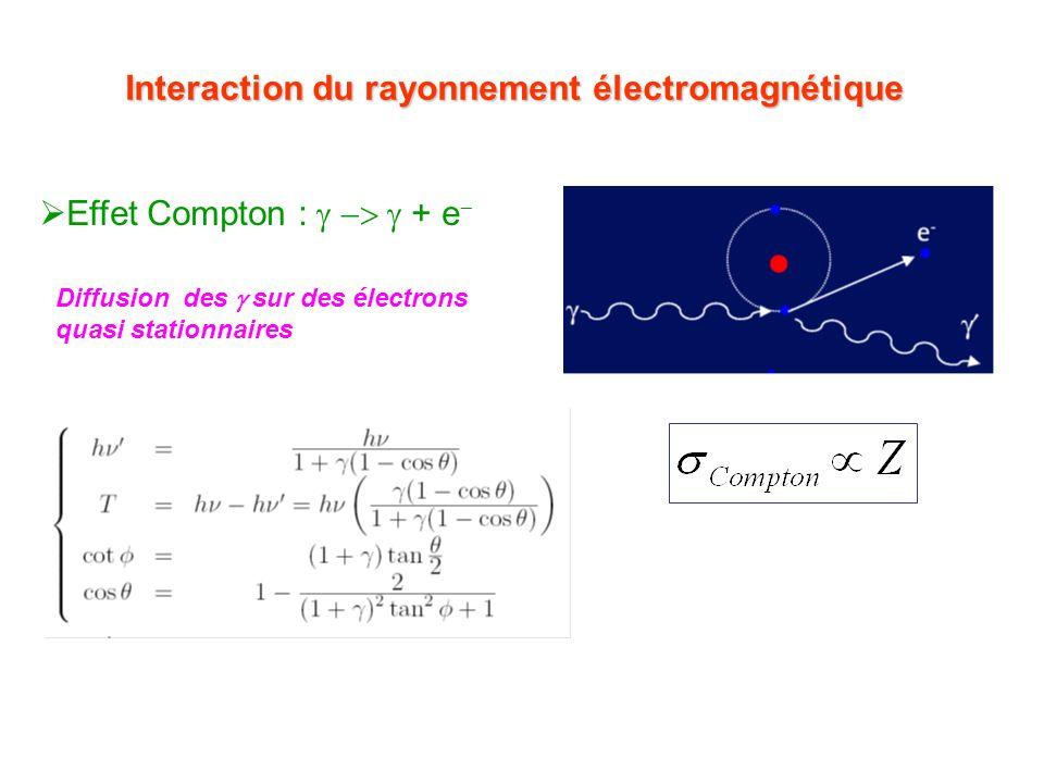 Interaction du rayonnement électromagnétique Effet Compton : + e Diffusion des sur des électrons quasi stationnaires