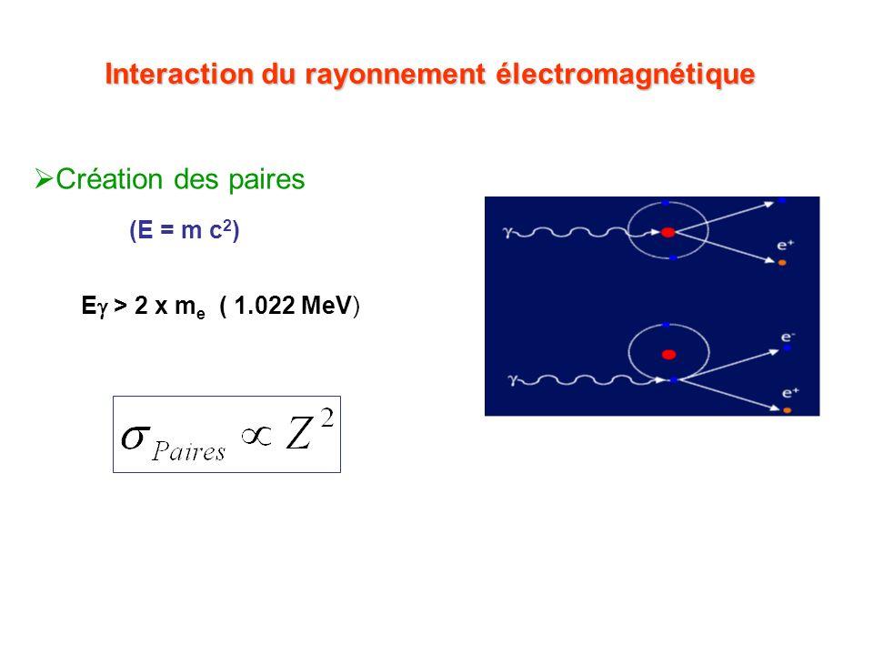 Interaction du rayonnement électromagnétique Création des paires (E = m c 2 ) E > 2 x m e ( 1.022 MeV)