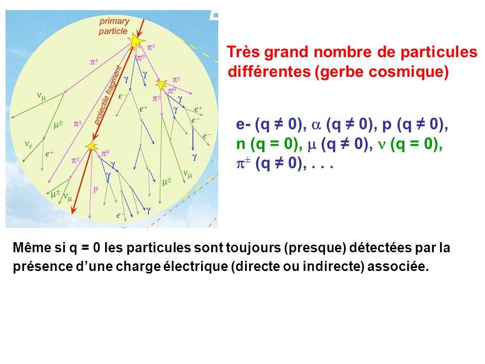 Très grand nombre de particules différentes (gerbe cosmique) e- (q 0), (q 0), p (q 0), n (q = 0), (q 0), (q = 0), ± (q 0),... Même si q = 0 les partic
