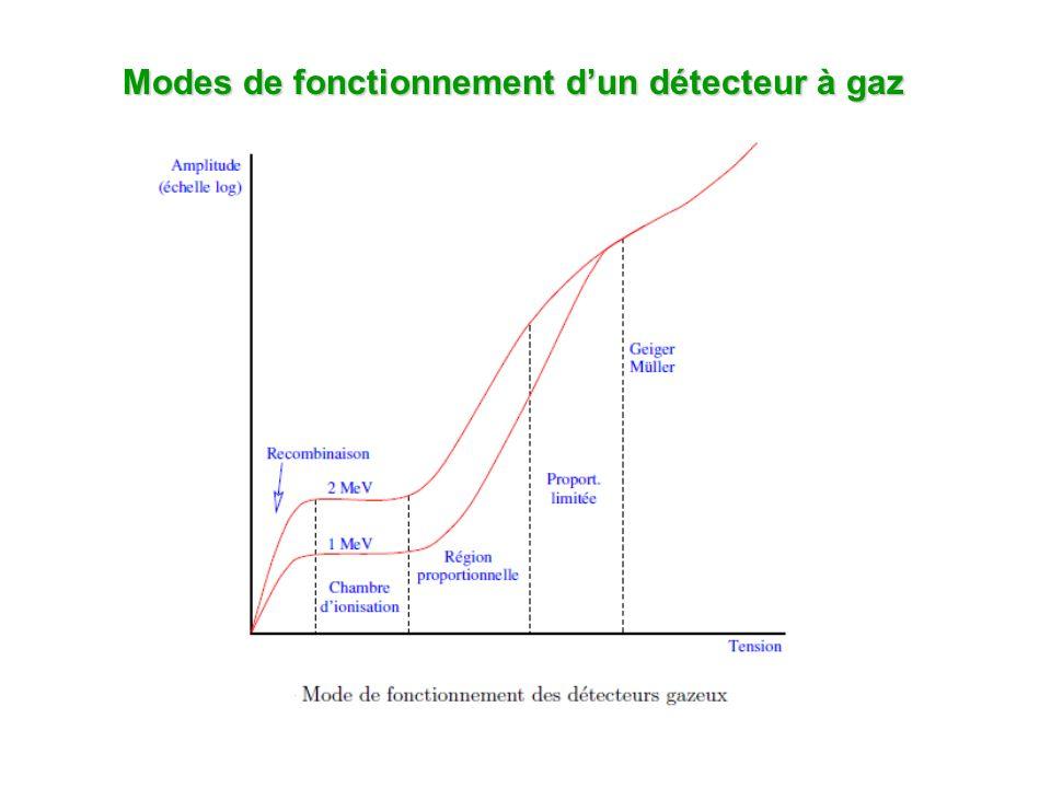 Modes de fonctionnement dun détecteur à gaz