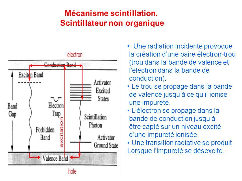 Une radiation incidente provoque la création dune paire électron-trou (trou dans la bande de valence et lélectron dans la bande de conduction). Le tro