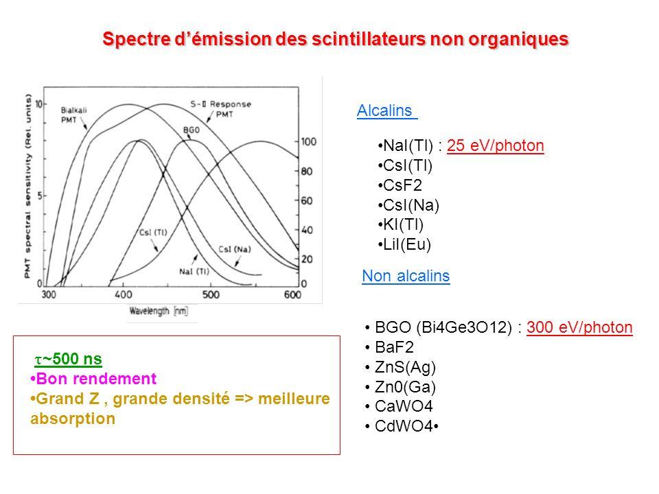 Spectre démission des scintillateurs non organiques Alcalins NaI(Tl) : 25 eV/photon CsI(Tl) CsF2 CsI(Na) KI(Tl) LiI(Eu) Non alcalins BGO (Bi4Ge3O12) :
