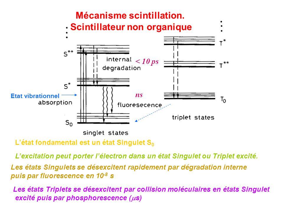 < 10 ps ns Mécanisme scintillation. Scintillateur non organique Etat vibrationnel Létat fondamental est un état Singulet S 0 Lexcitation peut porter l