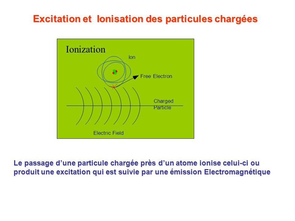 Excitation et Ionisation des particules chargées Charged Particle Free Electron Electric Field Ion Ionization Le passage dune particule chargée près d