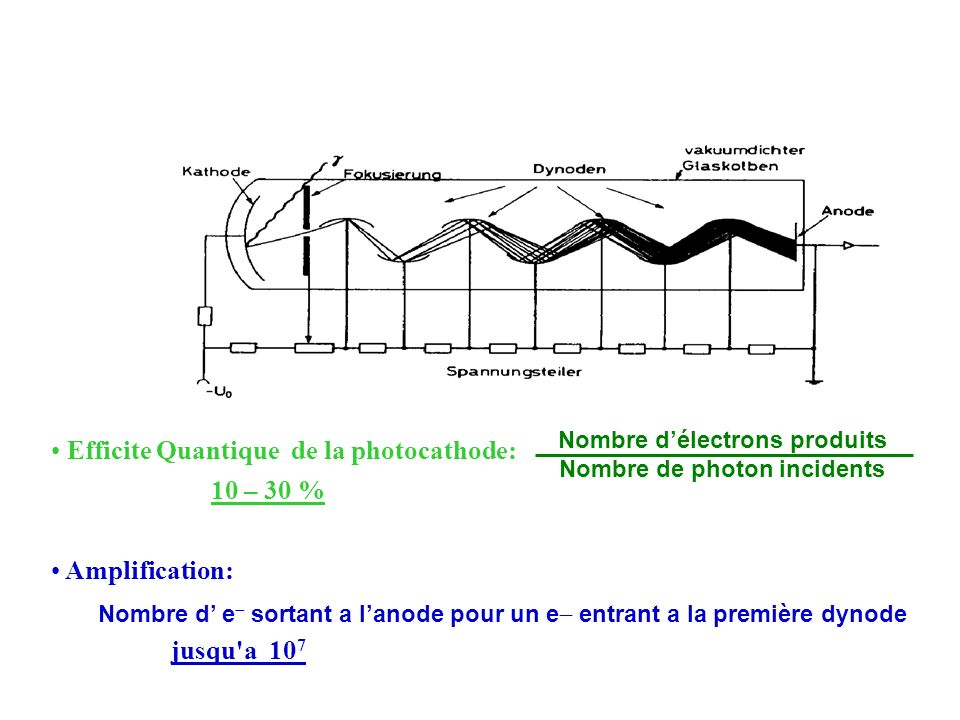 Efficite Quantique de la photocathode: 10 – 30 % Amplification: jusqu'a 10 7 Nombre délectrons produits Nombre de photon incidents Nombre d e sortant