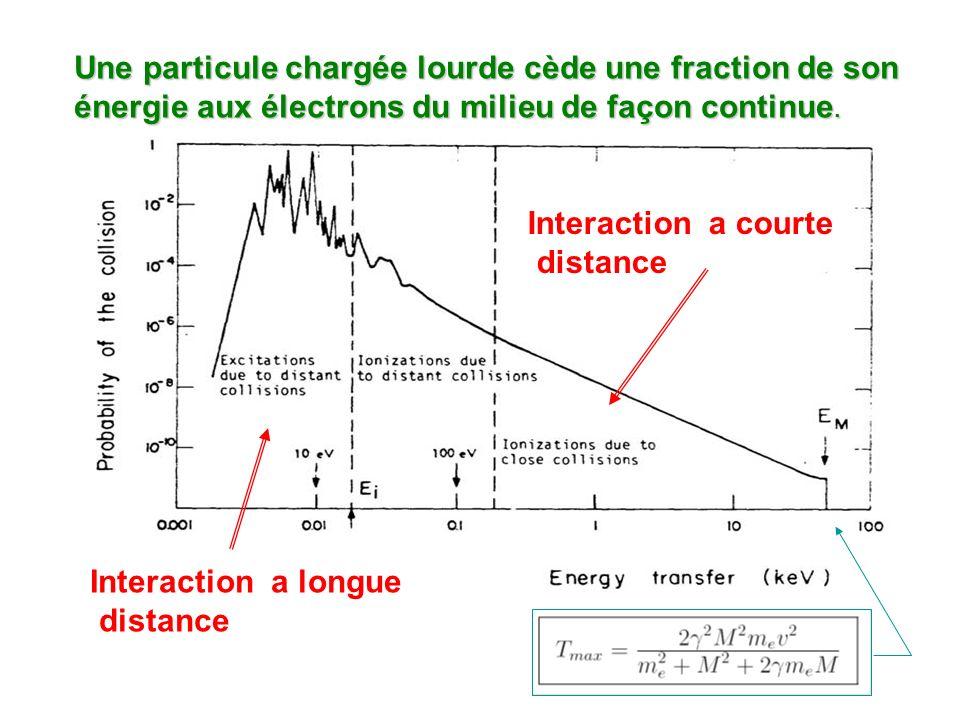 Interaction a courte distance Interaction a longue distance Une particule chargée lourde cède une fraction de son énergie aux électrons du milieu de f