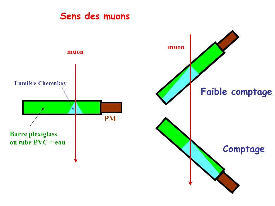 PM Barre plexiglass ou tube PVC + eau muon Lumière Cherenkov Comptage Faible comptage Sens des muons