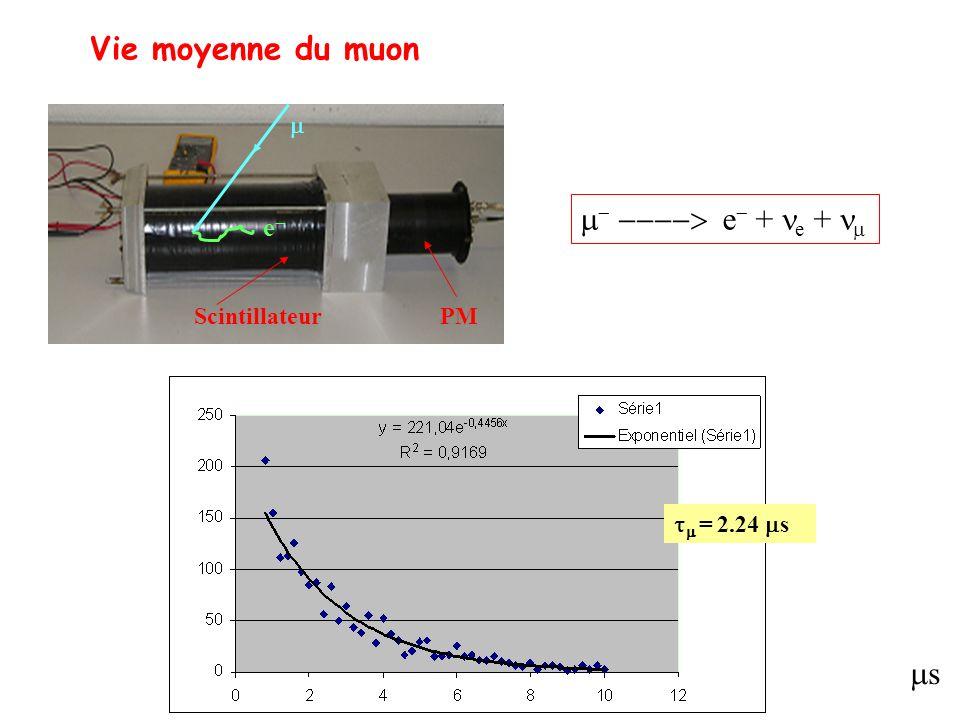 = 2.24 s s Vie moyenne du muon Scintillateur PM e e + e +