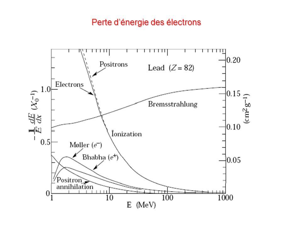 Perte dénergie des électrons