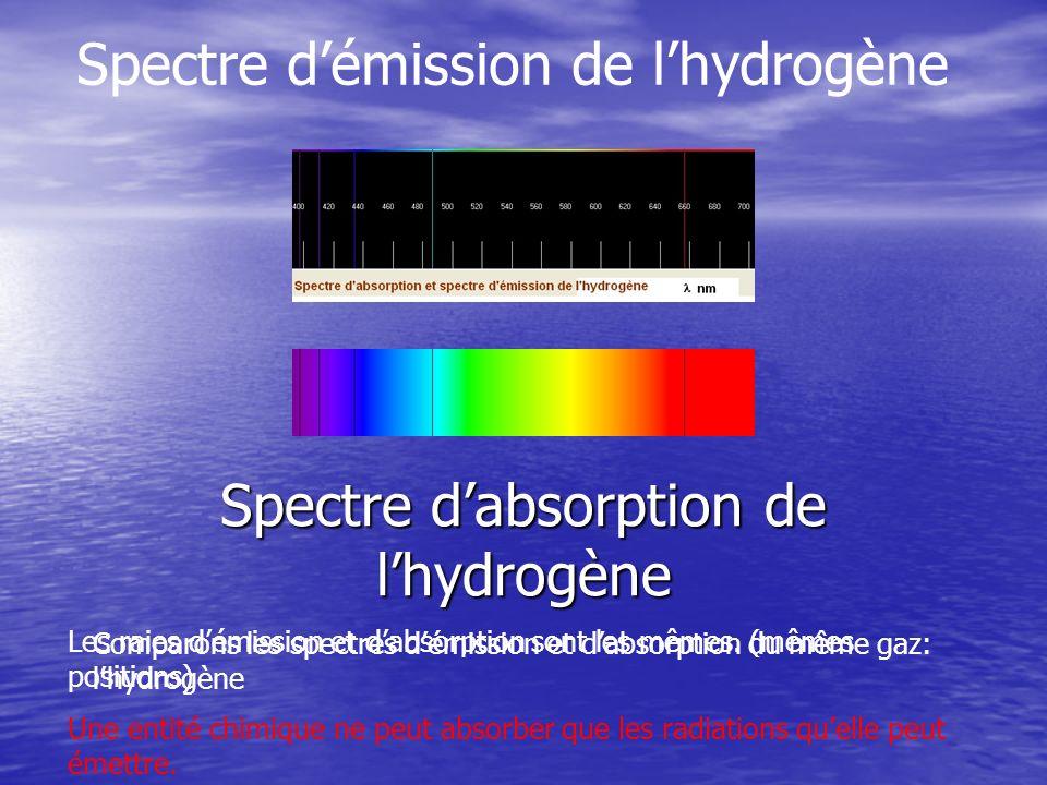 Le spectre des solutions Spectre obtenu pour une solution jaune Spectre de la lumière blanche