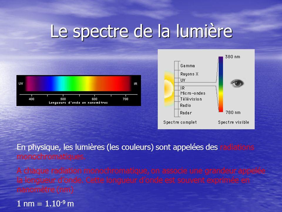 Le spectre des gaz Spectre continu dun gaz à haute pression Fortement chauffé, un corps émet un rayonnement dont le spectre est continu