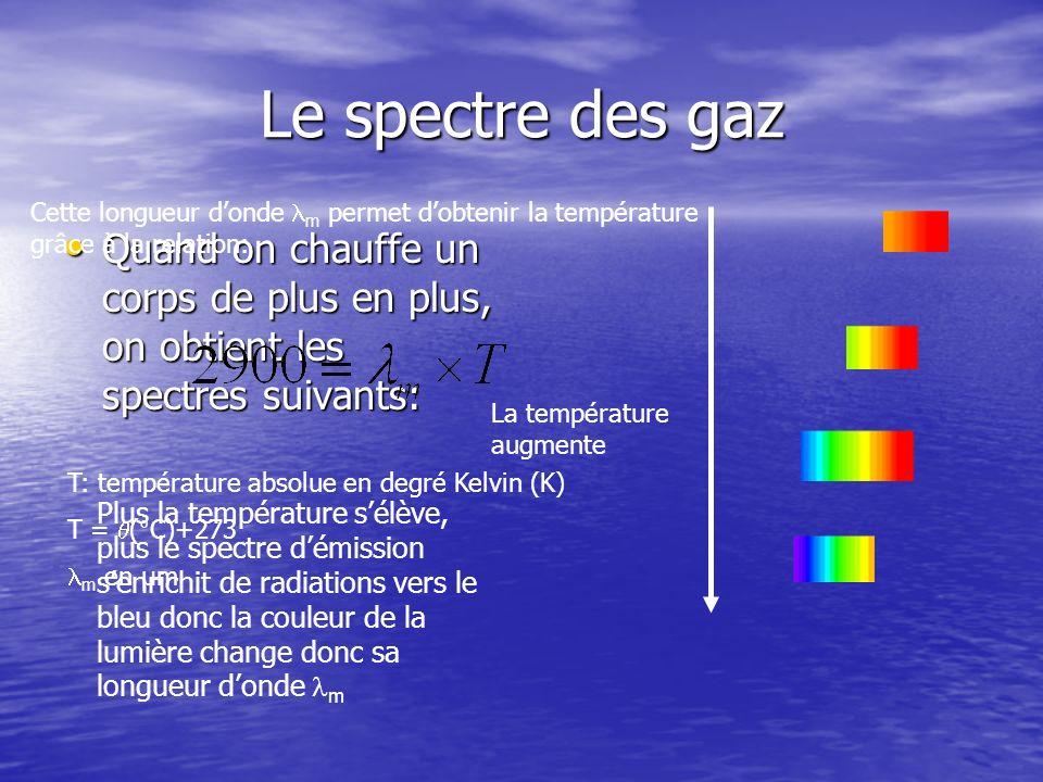 Le spectre des gaz Intérêt: Intérêt: Si on connaît la couleur de la lumière émise par une étoile on peut trouver sa température Exemple: le Soleil émet essentiellement des radiations jaunes dont la longueur donde est m = 480 nm = 0,480 µm La température de surface du Soleil sera donc:
