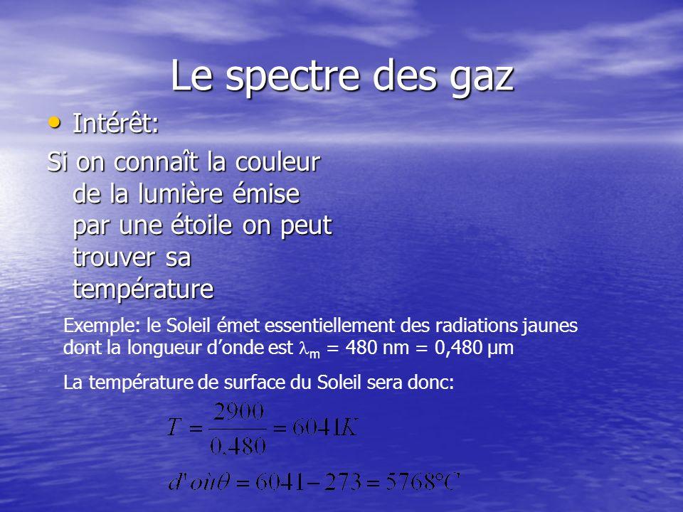 Spectre discontinu dun gaz à basse pression Le spectre des gaz: spectre démission Le spectre dun gaz chauffé à basse pression est formé de raies colorées.
