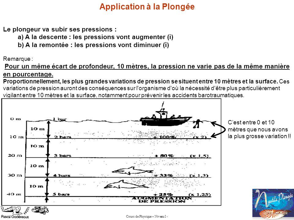 Application à la Plongée Le plongeur va subir ses pressions : a) A la descente : les pressions vont augmenter (ì) b) A la remontée : les pressions von