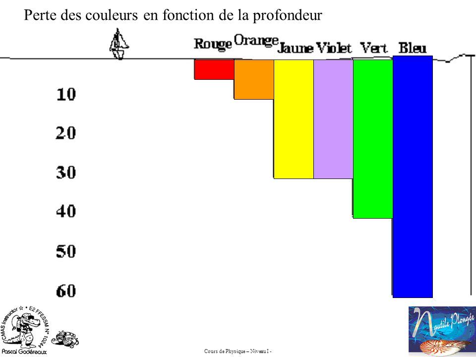 Cours de Physique – Niveau I - Perte des couleurs en fonction de la profondeur