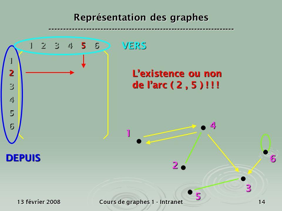 13 février 2008Cours de graphes 1 - Intranet14 1 2 4 3 5 6 1 2 3 4 5 6 1 23456 Lexistence ou non de larc ( 2, 5 ) ! ! ! DEPUIS VERS Représentation des