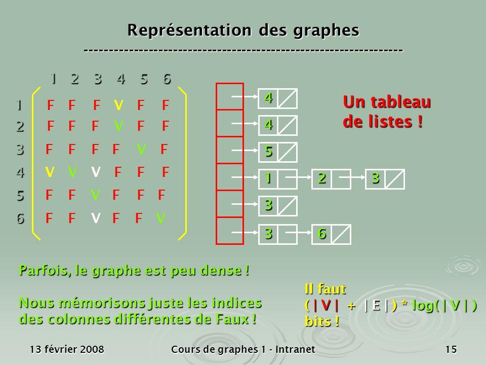 13 février 2008Cours de graphes 1 - Intranet1512 3 4 5 6 1 23456 V F F F F F V V V V V V V V FF FFF FF FF FFFF FF FF FF FF F 4 4 5 123 3 36 Il faut (
