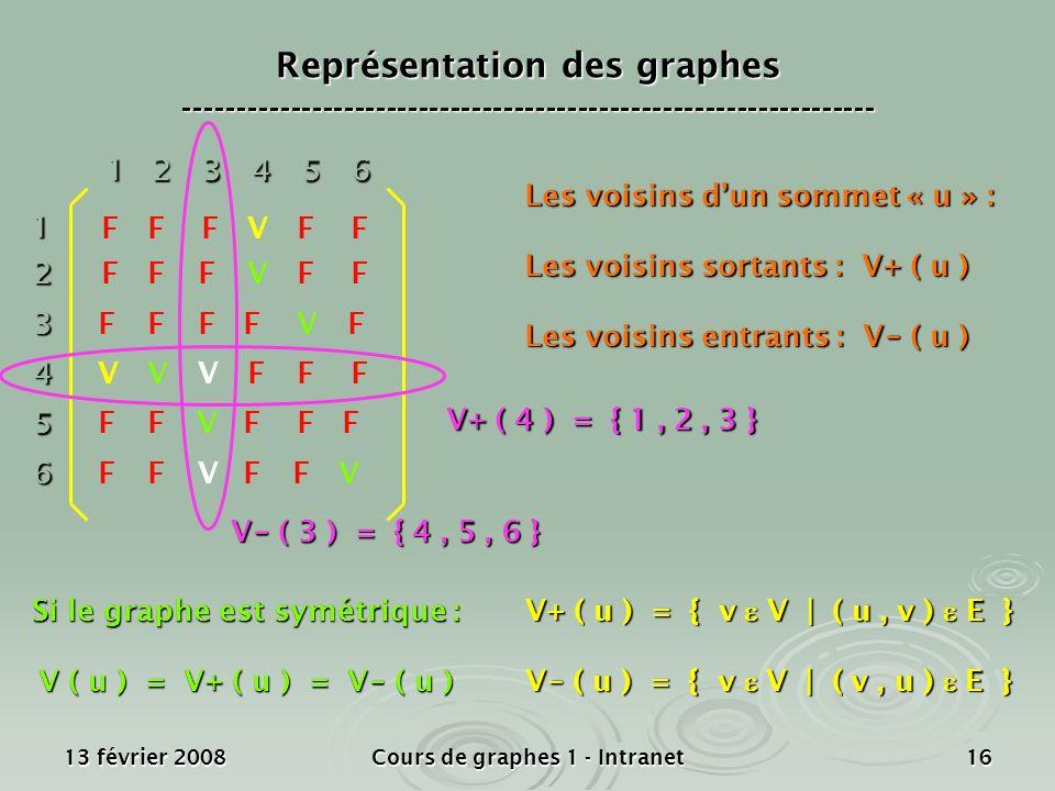 13 février 2008Cours de graphes 1 - Intranet1612 3 4 5 6 1 23456 V F F F F F Les voisins dun sommet « u » : Les voisins sortants : V+ ( u ) Les voisin