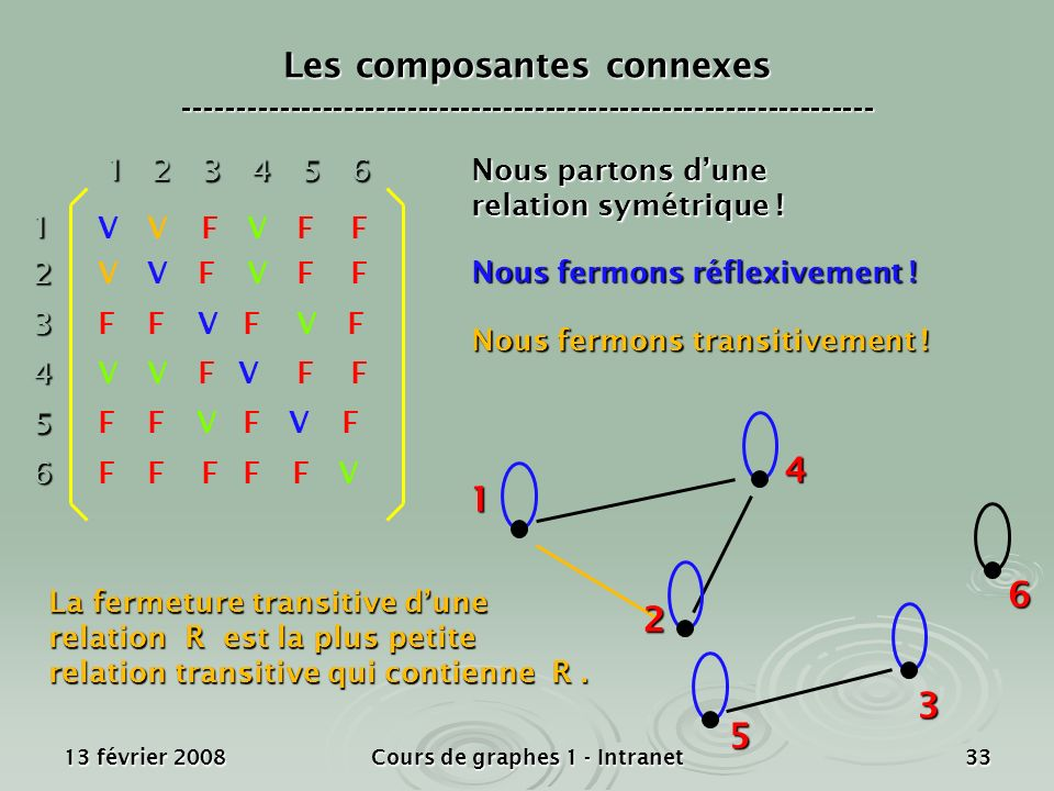 13 février 2008Cours de graphes 1 - Intranet33 1 2 4 3 5 612 3 4 5 6 1 23456 V V V V V V VF FFF FF FF FFFF FF FF FF FF F F Nous partons dune relation
