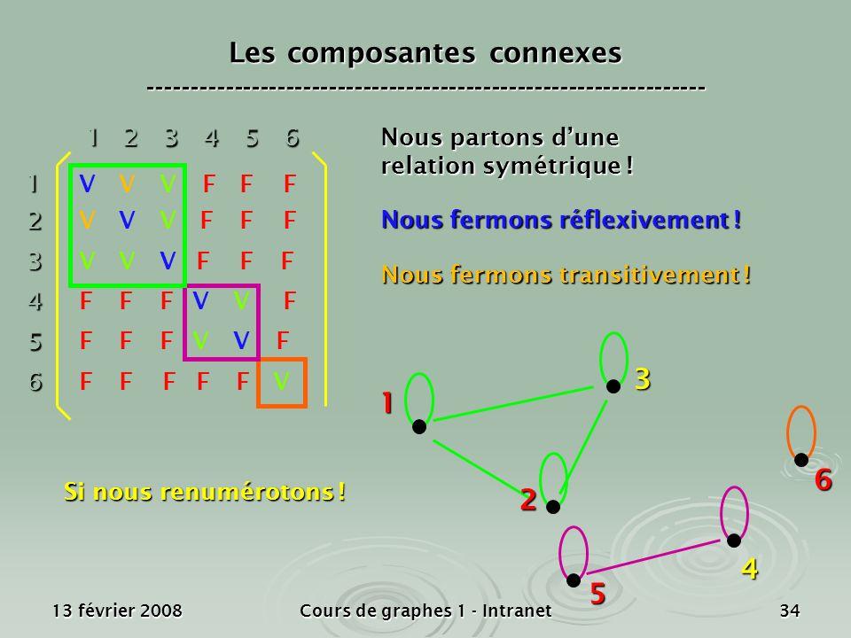 13 février 2008Cours de graphes 1 - Intranet3412 3 4 5 6 1 23456 V V V V V V VF FFF FF F F FFFF FF FF FF FF F F Nous partons dune relation symétrique