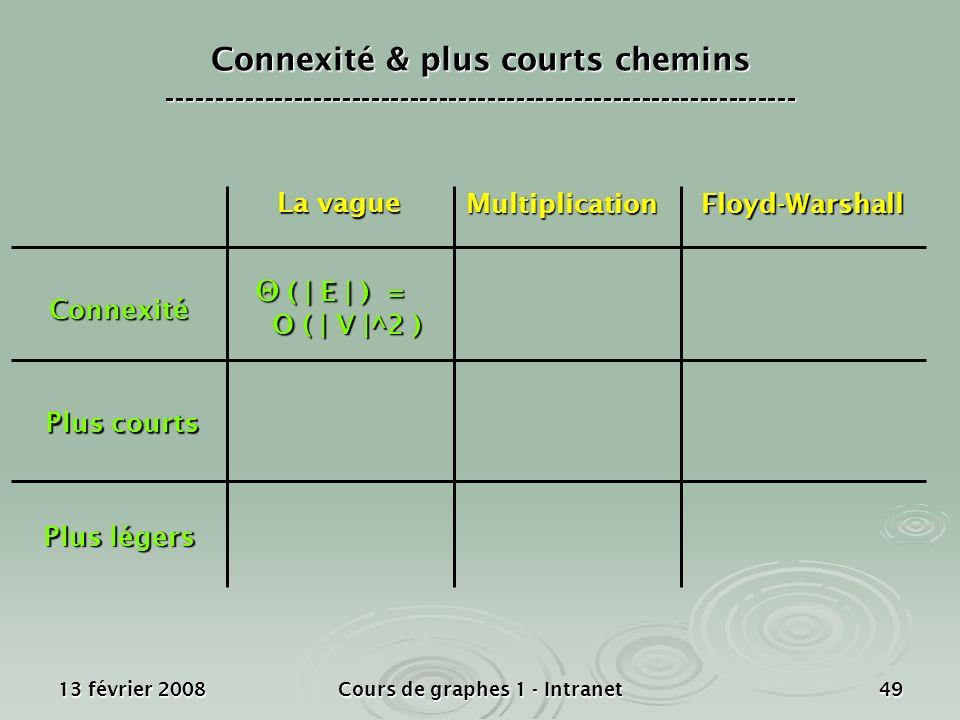 13 février 2008Cours de graphes 1 - Intranet49 Connexité Plus courts Plus légers La vague MultiplicationFloyd-Warshall Connexité & plus courts chemins