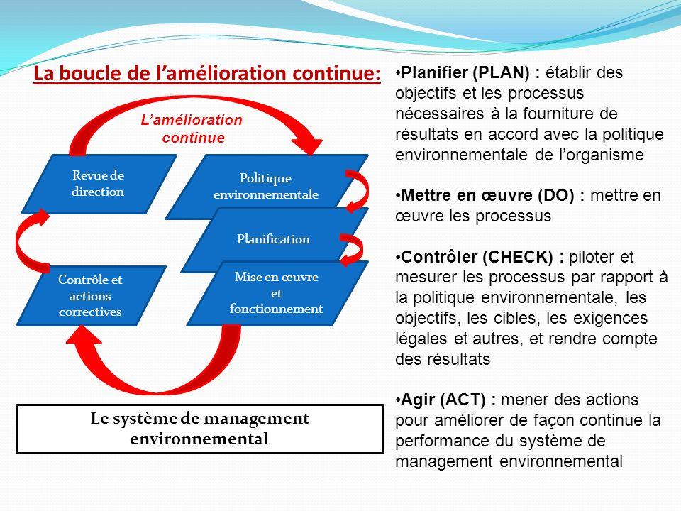 La boucle de lamélioration continue: Planifier (PLAN) : établir des objectifs et les processus nécessaires à la fourniture de résultats en accord avec