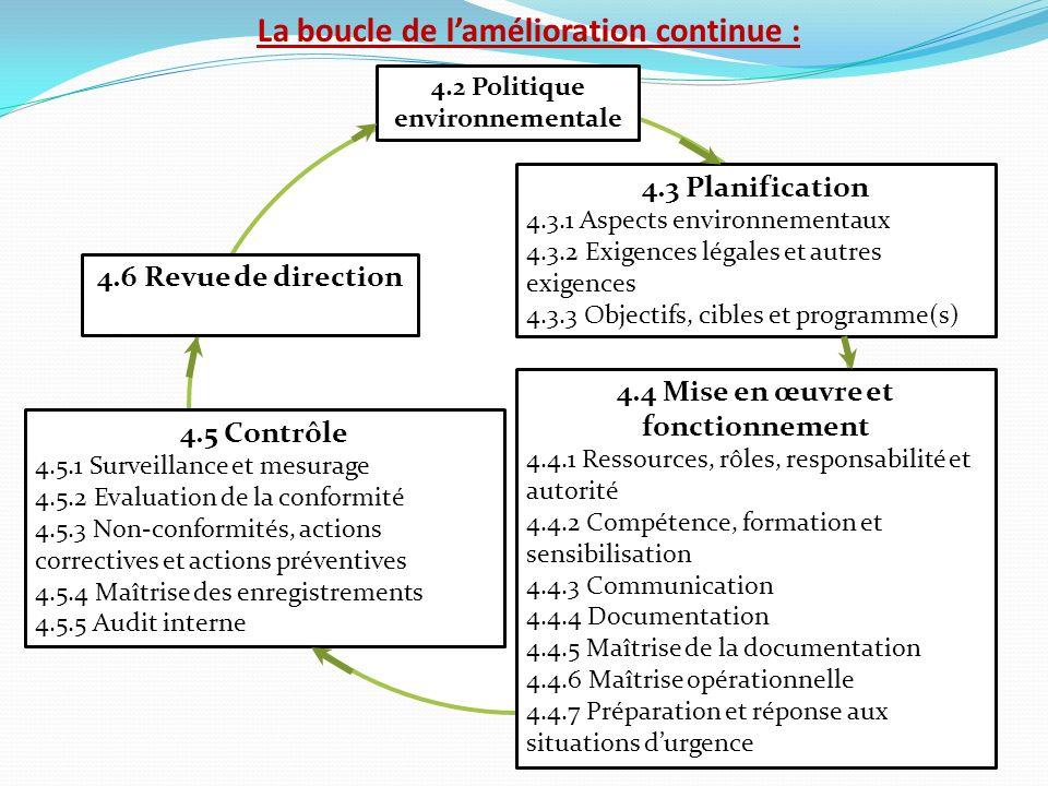 La boucle de lamélioration continue : 4.2 Politique environnementale 4.6 Revue de direction 4.4 Mise en œuvre et fonctionnement 4.4.1 Ressources, rôle