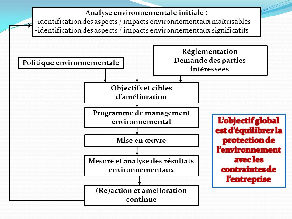 Analyse environnementale initiale : -identification des aspects / impacts environnementaux maîtrisables -identification des aspects / impacts environn