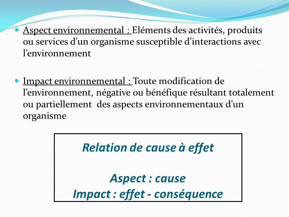Relation de cause à effet Aspect : cause Impact : effet - conséquence Aspect environnemental : Eléments des activités, produits ou services dun organi