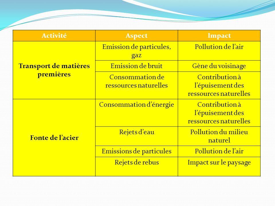 ActivitéAspectImpact Transport de matières premières Emission de particules, gaz Pollution de lair Emission de bruitGène du voisinage Consommation de