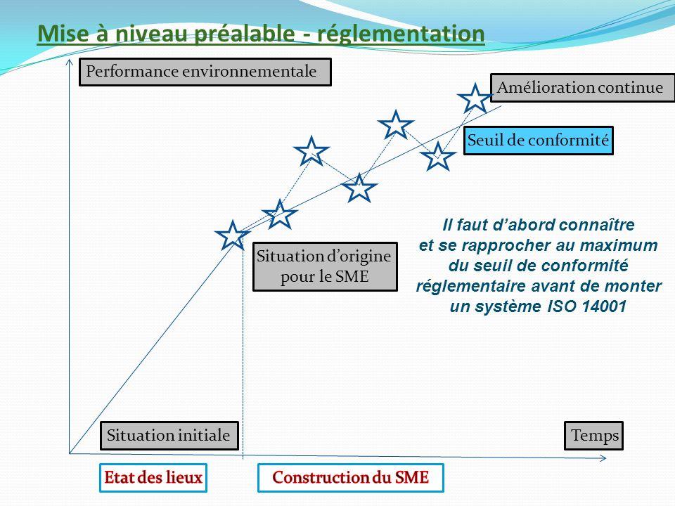 Mise à niveau préalable - réglementation Performance environnementale Amélioration continue Situation dorigine pour le SME Situation initialeTemps Seu