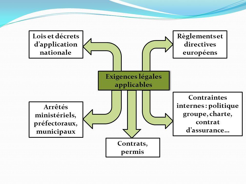 Exigences légales applicables Règlements et directives européens Lois et décrets dapplication nationale Arrêtés ministériels, préfectoraux, municipaux