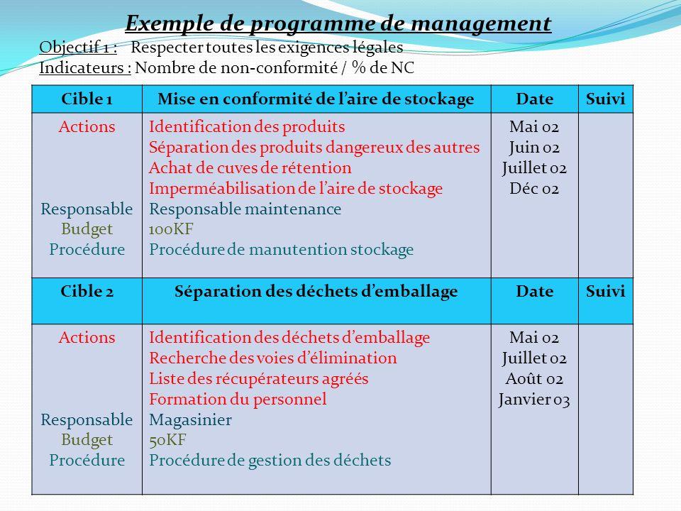Exemple de programme de management Objectif 1 : Respecter toutes les exigences légales Indicateurs : Nombre de non-conformité / % de NC Cible 1Mise en