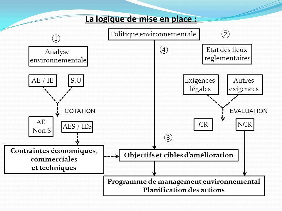 La logique de mise en place : Politique environnementale Objectifs et cibles damélioration Programme de management environnemental Planification des a