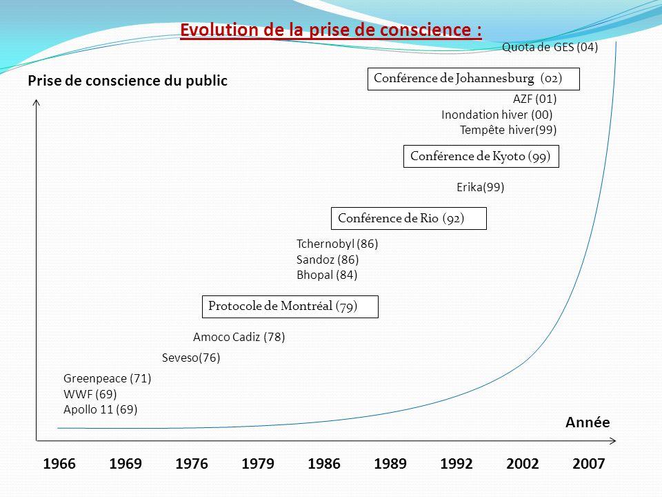 Evolution de la prise de conscience : Prise de conscience du public Année 196619691976197919861989199220022007 Greenpeace (71) WWF (69) Apollo 11 (69)